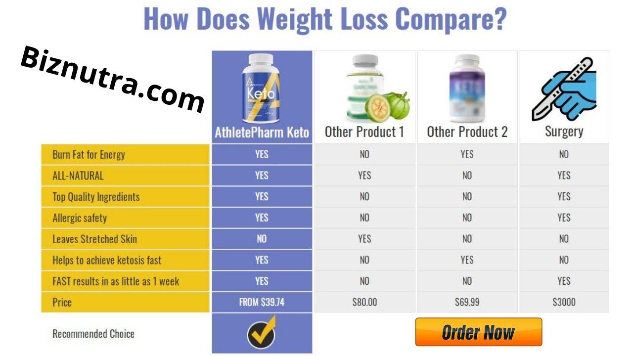 AthletePharm Keto #1 Pills [Shark_Tank] Burn Fat Faster & Slim Down!