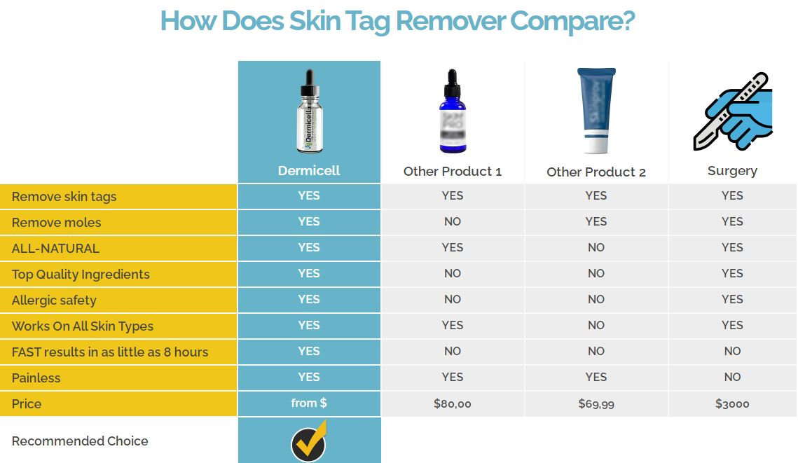 Dermicell Mole Skin Tag Remover   100% Risk Free Trail Bottle Order Now!