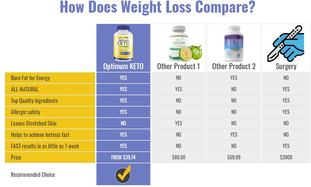 Optimum Keto Review {US} Optimize Your Weight With The #1 Keto Pills!